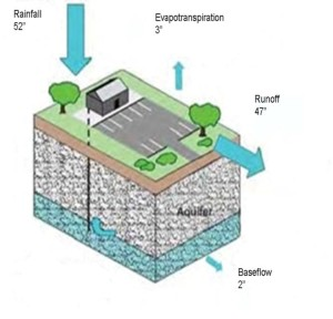 Regular Pavement Depletes the groundwater table
